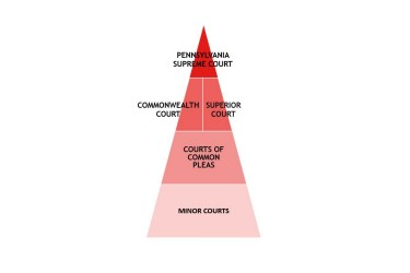 Pyramid diagram illustrating the structure of PA's courts